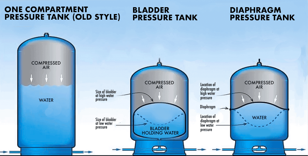 Types of Well Pressure Tank